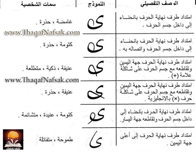 لغة العيون في علم النفس pdf