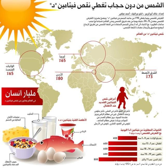 420935 522518234473255 1948226530 n فوائد وأضرار الشمس وكيفية العلاج من أضرارها