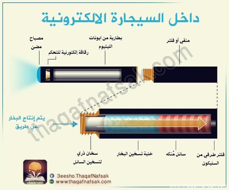 السيجارة الإلكترونية، ثقف نفسك 4