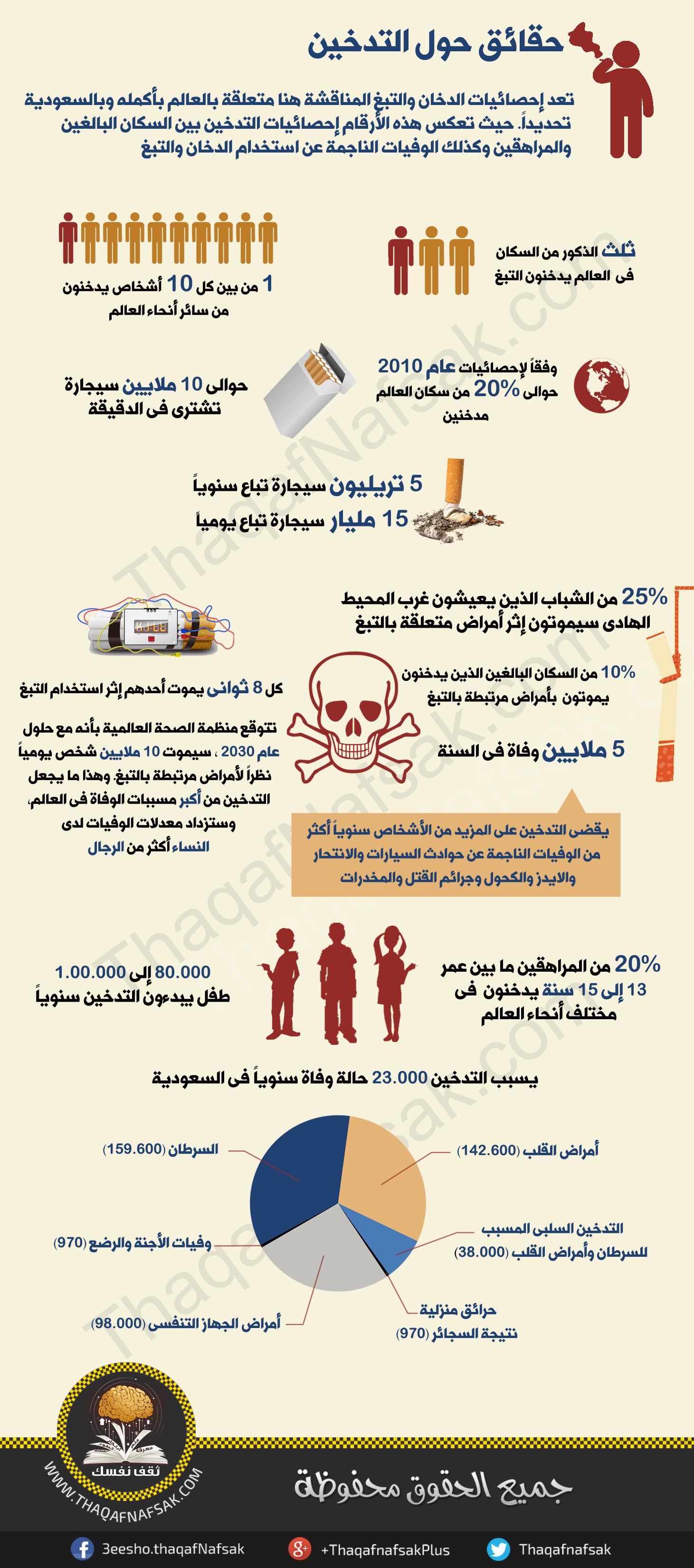 حقائق عن التدخين