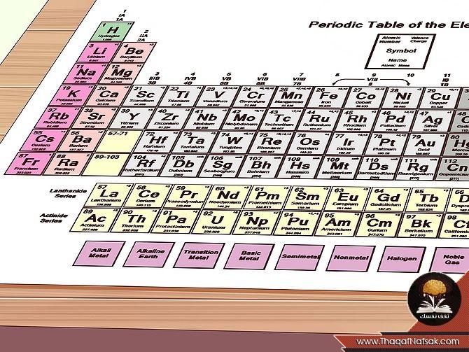 الجدول الدوري للعناصر بالعربي والانجليزي